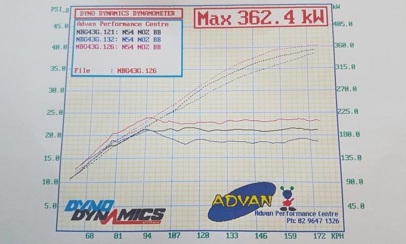 First dyno results in Australia for NOZ TURBO ENGINEERING DUAL BALL BEARING N54 HYBRID TURBOCHARGERS